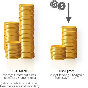 Cost savings of feeding FIRSTgro vs treating calves for scours and pneumonia